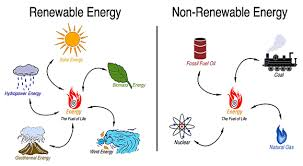 natural resources sources of energy renewable and non  difference between renewable and nonrenewable sources of energy