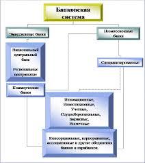 Курсовая работа Банковская система РФ и ее роль в экономическом  Рис 1Организационная схема банковской системы России