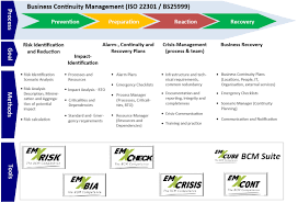 Business Continuity Management Vision Emxcube Bcm