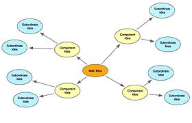 Image result for concept map