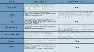 Registration Forms – Arctic Reservations Support