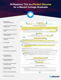 Resume Template For College Graduate 24 Reasons This Is A Perfect Recent College Graduate Resume TopResume 4