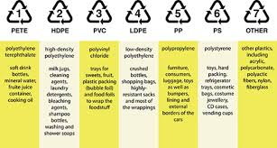 Homelectricals Guide To Plastic Recycling Homelectrical Com