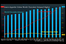 Chocolate Prices Chart Asias Chocolate Craving Paces Global Demand Chart Of The