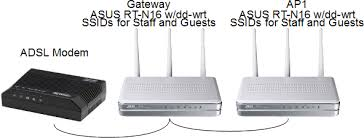 dd wrt forum view topic how to configure gateway and ap for this project i have 2 asus rt n16 routers broadcom this diagram shows what i am trying to implement