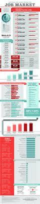 Best 25 Jobs Jobs Ideas On Pinterest Job 1 Education Jobs And