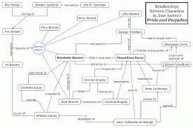Frankenstein Character Chart File Pride And Prejudice Character Map Png Wikimedia Commons