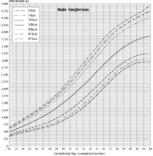 Growth Chart Baby Girl Canada Problem Solving Toddler Growth Chart Canada Pediatric Growth