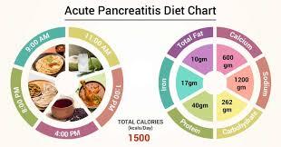 Diet Chart For Acute Pancreatitis Patient Acute