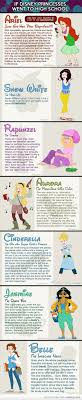 List Of Pinterest Disney Princesses Quotes About Love Thoughts