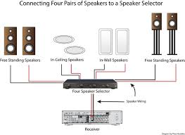 ceiling speaker wiring diagram 6 bookmark about wiring diagram • how to use a speaker selector for multi room audio audioholics rh audioholics com paging system wiring diagram setting up ceiling speaker system