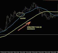Intraday Forex Strategy For 5 Min Chart Forex Strategies
