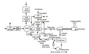economizer in thermal power plant economizer listenlights power station single line diagram Power Plant Line Diagram #24