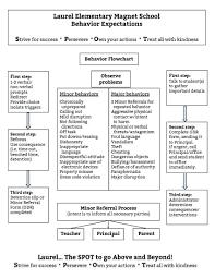 Rti Behavior Flow Chart Pbis Resources Our School Laurel Elementary Magnet