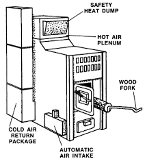 accessory items products inc diagram of a plenum automatic air intake cold air return safety heat dump hot air plenum