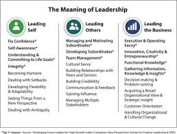 Key Skills Meaning 2 Quick Ways To Identify The Leadership Skills You Need For