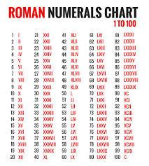 Roman Numerals Conversion Chart Roman Numerals Tattoo Chart Www Bedowntowndaytona Com
