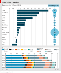 Erp Chart Look How Deceptive This Chart From The Economist Is Crm Erp