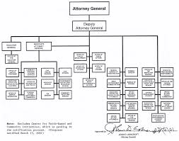 Doj Org Chart 2018 Department Of Justice Regulations Compel A Special Counsel