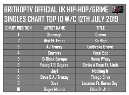Top 10 Singles Uk Charts This Week Brithoptv Chart Official Uk Hip Hop Grime Top 10 Singles