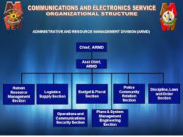 Philippine National Police Organizational Chart Organizational Chart Pnp Download