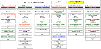 Project Management Milestones And Deliverables Difference Between