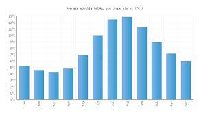 Valdez Ak Water Temperature United States Sea Temperatures