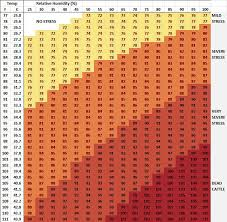 Evaporative Cooler Air Temperature Relative Humidity Chart Temperature Humidity Index What You Need To Know About It