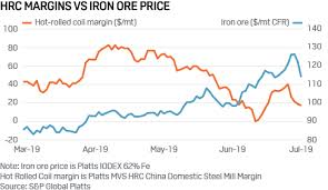 Iron Ore Price Chart Today Commodity Tracker 5 Charts To Watch This Weel July 08 2019