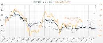 Ftse 100 250 Cape Ratio P E 1998 2019 Siblis Research