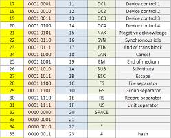 Ascii Binary Chart Ascii Binary And Hexadecimal Conversion Chart Howszat Ict
