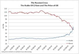 Russian Ruble Chart The Rubles Currency Crisis S P Dow Jones Indices