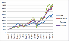 SP 500 Quote 38 Best Do Not Buy That SP 24 Index Fund Investing