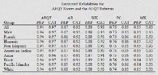 Army Afqt Score Chart Air Force Asvab Score Chart Asvab Scoring Chart