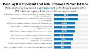 Aca Timeline Chart 6 Charts About Public Opinion On The Affordable Care Act