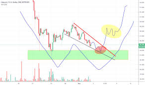 Litecoin Chart Real Time Ltc Usd Litecoin Price Chart Tradingview