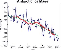 antarctic ice sheet growing an overview of antarctic ice trends