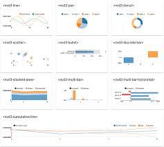 Nvd3 Horizontal Bar Chart Saeidzebardast Nvd3 Elements Webcomponents Org