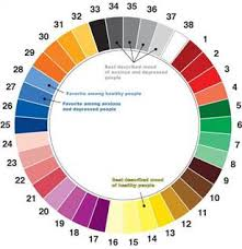 Paint Color Moods Chart Different Colors Describe Happiness Depression Technology