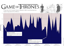 This Chart Tracks The User Ratings For Every Episode Of Game