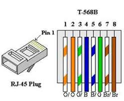 tia eia 568 b standard wiring diagram wiring diagram lab building an ether crossover cable connecting two pcs one