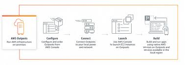 Amazons Aws Gave Us A Deeper Dive Into Outposts And Its