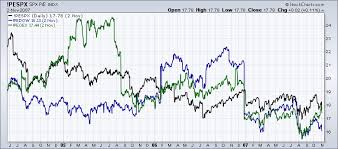 Nasdaq Index Chart History Index P E Charts Can Show You If The Market Is Too Expensive