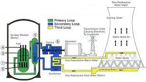 electric generator power plant. DB Diagram_Page_1 Electric Generator Power Plant I