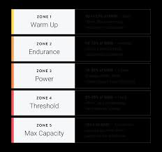 New Feature Heart Rate Zones A How To Guide C A D E N C E