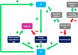 Monetary Policy Flow Chart The Is Lm Flowchart With Taxes Download Scientific Diagram