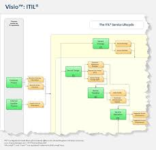 10 Best Itil Process Map Images On Pinterest Process Map Cards