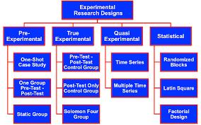 Simple True Experimental Design Causal Or Experimental Research Designs
