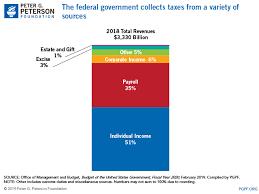 Understanding The Budget Revenue