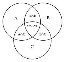 Three Circle Venn Diagram Venndiagram Tk